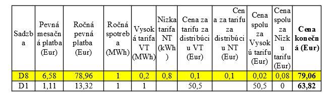 Zvážte možnosť preradenia odberného miesta do výhodnejšej tarify